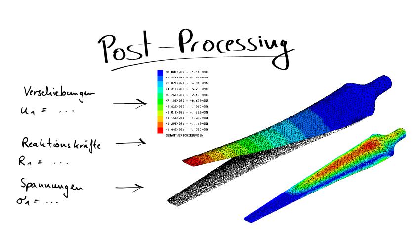 Post processing fem for Fem grundlagen