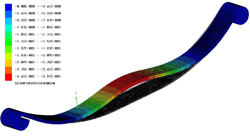 Beispiel nichtlineare berechnung einer blattfeder fem for Finite elemente berechnung