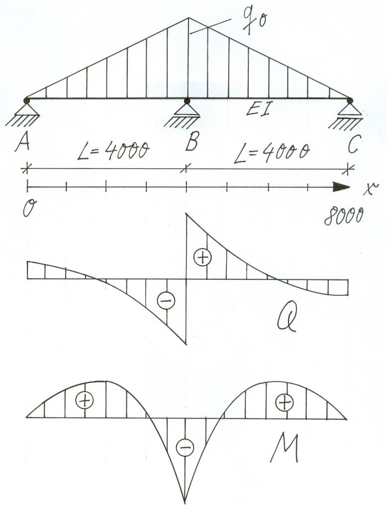 Mechanisches Modell des Trägers
