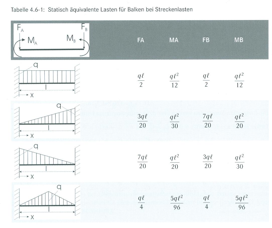 Beispiel dreieckslast fem for Statik balken berechnen