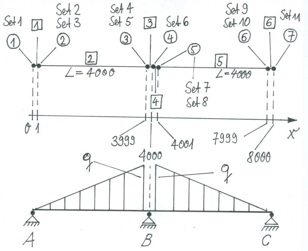 FE-Modell des Trägers