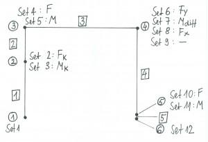 Skizze der Knoten, Elemente und Sets