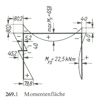 Momentenfläche [1]