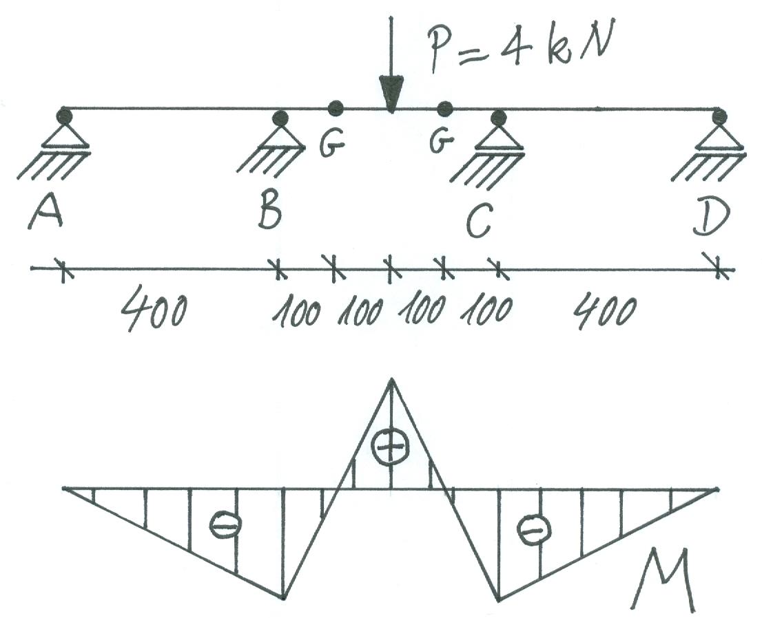 Beispiel gerbertr ger 2 fem for Statik gelenk