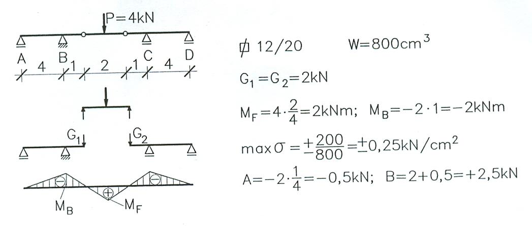 Beispiel gerbertr ger 2 fem for Statik beispiele