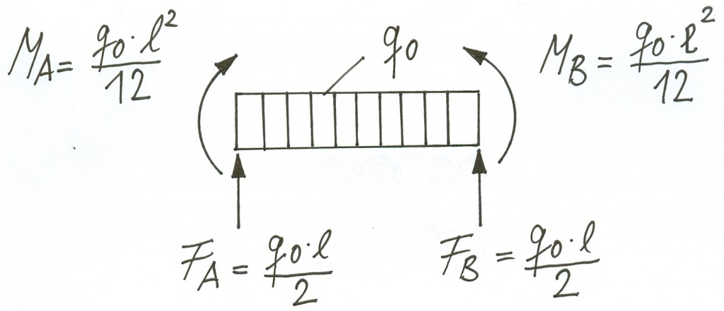 Mechanisches Modell
