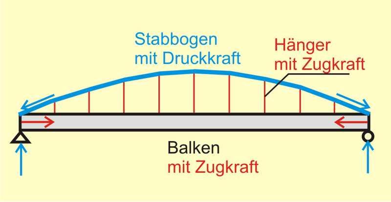 Beispiel langerscher balken fem for Lasten statik