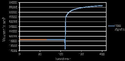 Abbildung 12: Vergleich des Volumens